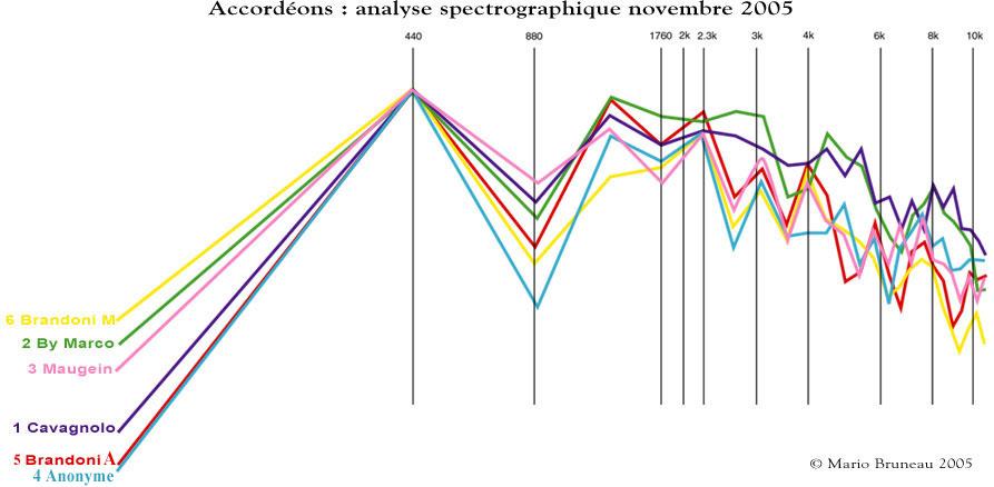 Superposition des spectrographes