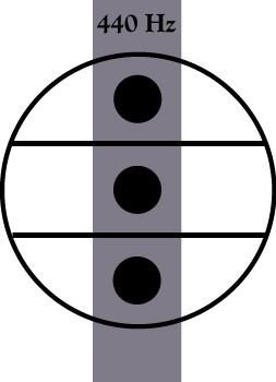 Région de fréquences fixes de l'accordéon